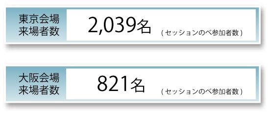 東京会場来場者数2039名、大阪会場来場者数821名(いずれもセッションのべ参加者数)多数のご来場誠にありがとうございました。